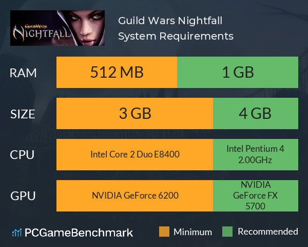 Guild Wars Nightfall System Requirements PC Graph - Can I Run Guild Wars Nightfall