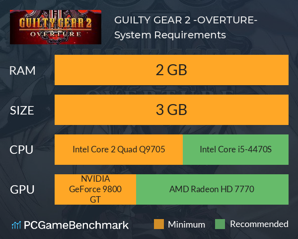 GUILTY GEAR 2 -OVERTURE- System Requirements PC Graph - Can I Run GUILTY GEAR 2 -OVERTURE-