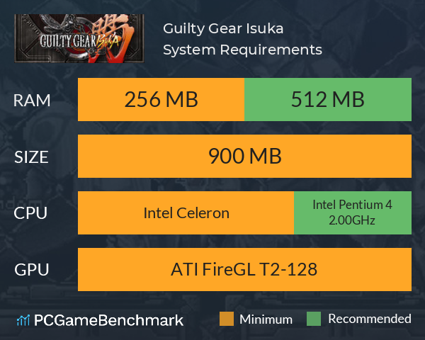 Guilty Gear Isuka System Requirements PC Graph - Can I Run Guilty Gear Isuka