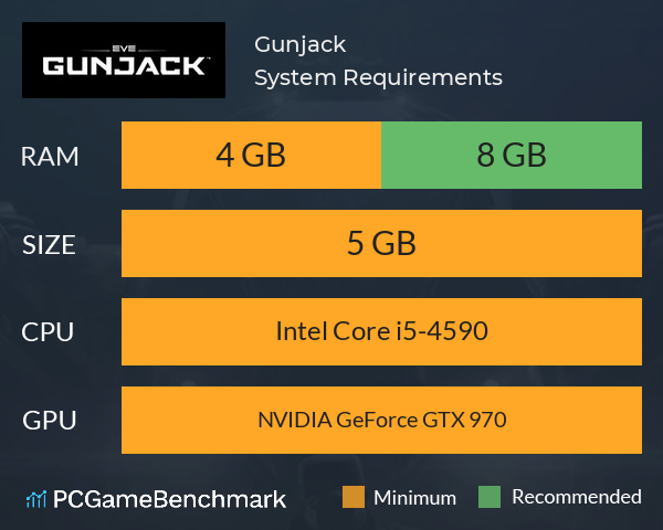 Gunjack System Requirements PC Graph - Can I Run Gunjack