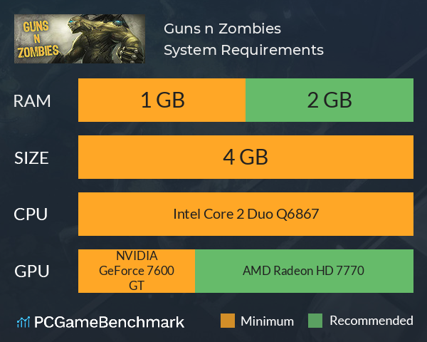 Guns n Zombies System Requirements PC Graph - Can I Run Guns n Zombies