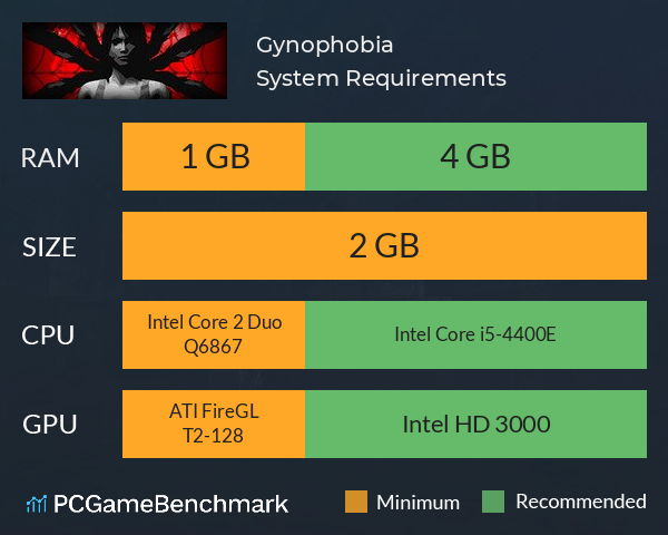 Gynophobia System Requirements PC Graph - Can I Run Gynophobia