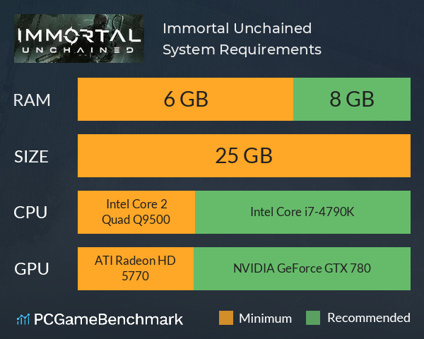 Immortal: Unchained System Requirements PC Graph - Can I Run Immortal: Unchained