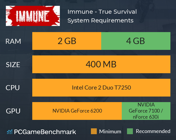 Immune - True Survival System Requirements PC Graph - Can I Run Immune - True Survival