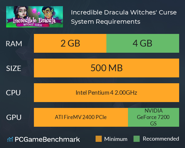 Incredible Dracula: Witches' Curse System Requirements PC Graph - Can I Run Incredible Dracula: Witches' Curse
