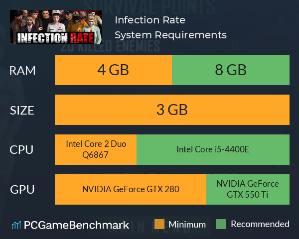 Infection Rate System Requirements PC Graph - Can I Run Infection Rate