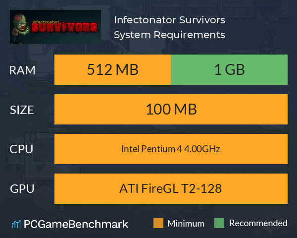 Infectonator: Survivors System Requirements PC Graph - Can I Run Infectonator: Survivors