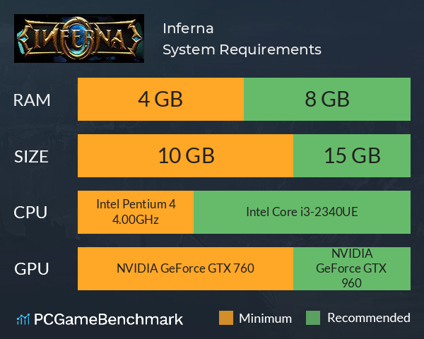 Inferna System Requirements PC Graph - Can I Run Inferna
