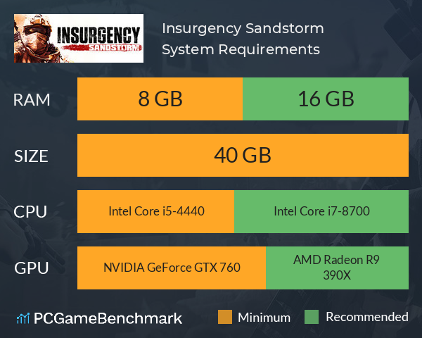 Insurgency: Sandstorm System Requirements PC Graph - Can I Run Insurgency: Sandstorm