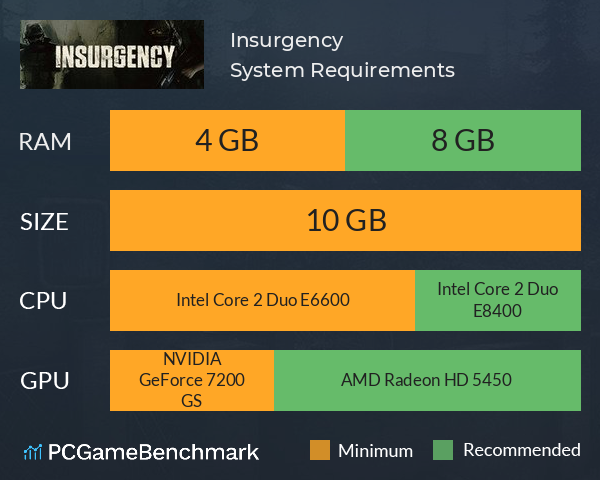 Insurgency System Requirements PC Graph - Can I Run Insurgency