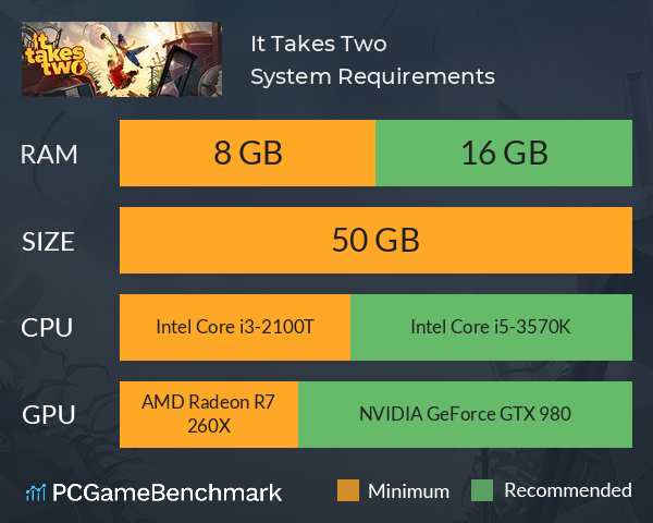 It Takes Two System Requirements PC Graph - Can I Run It Takes Two