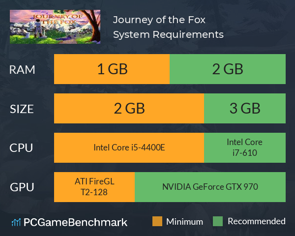 Journey of the Fox System Requirements PC Graph - Can I Run Journey of the Fox