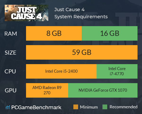 System Requirements for Just Cause 4 (PC)