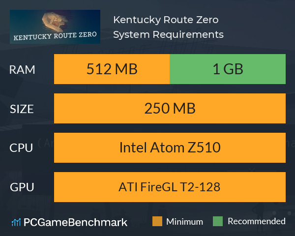 Kentucky Route Zero System Requirements PC Graph - Can I Run Kentucky Route Zero