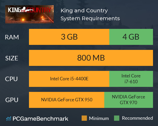 King and Country System Requirements PC Graph - Can I Run King and Country