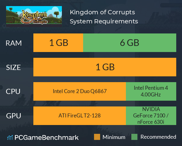Kingdom of Corrupts System Requirements PC Graph - Can I Run Kingdom of Corrupts