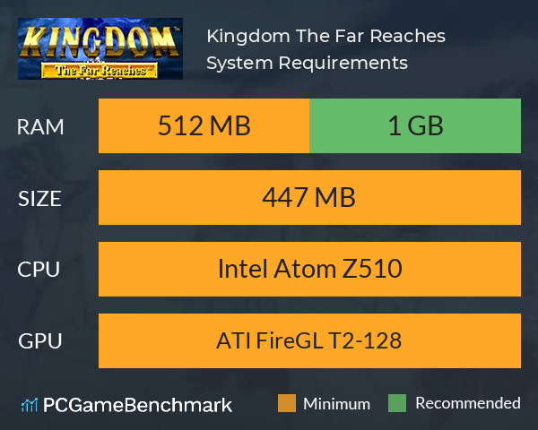 Kingdom: The Far Reaches System Requirements PC Graph - Can I Run Kingdom: The Far Reaches