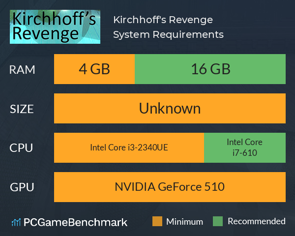 Kirchhoff's Revenge System Requirements PC Graph - Can I Run Kirchhoff's Revenge