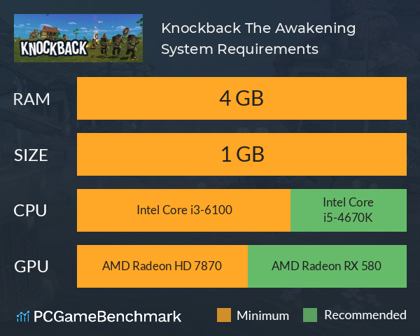 Knockback: The Awakening System Requirements PC Graph - Can I Run Knockback: The Awakening