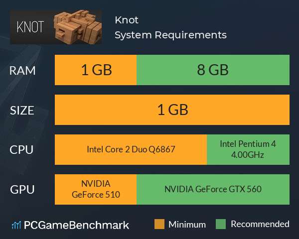 Knot System Requirements PC Graph - Can I Run Knot