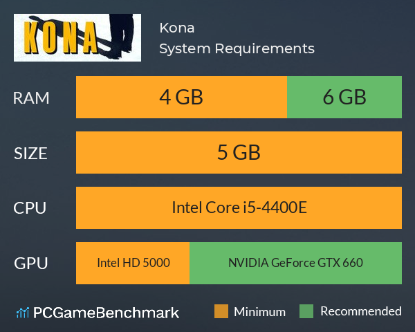 Kona System Requirements PC Graph - Can I Run Kona