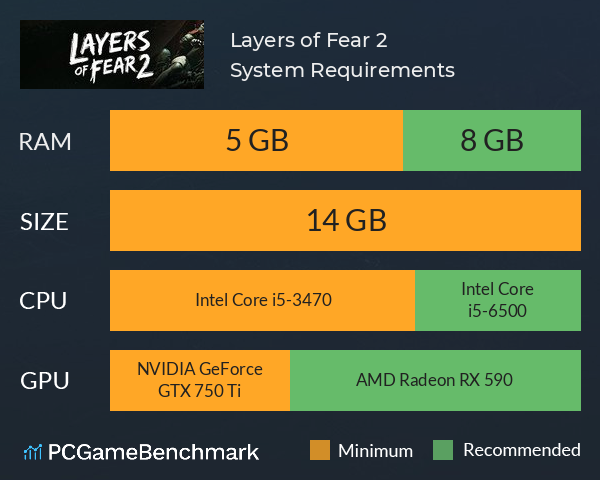 Layers of Fear 2 System Requirements PC Graph - Can I Run Layers of Fear 2