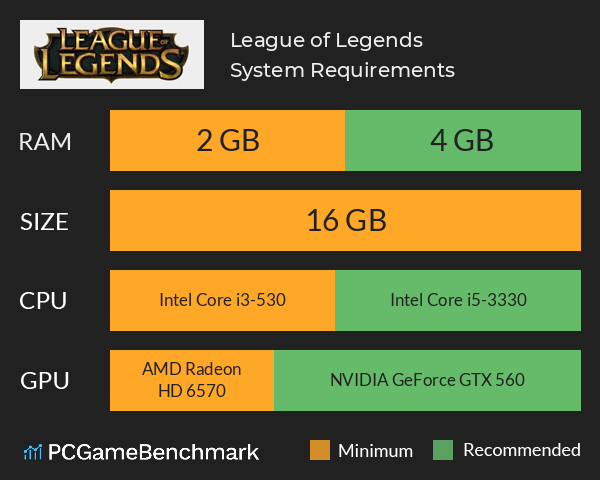 League of Legends System Requirements PC Graph - Can I Run League of Legends