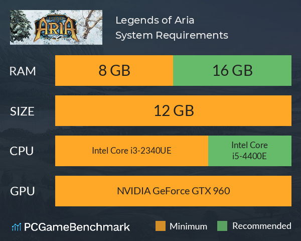 Legends of Aria System Requirements PC Graph - Can I Run Legends of Aria