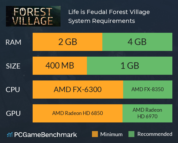 System Requirements for Life is Feudal: Forest Village (PC)