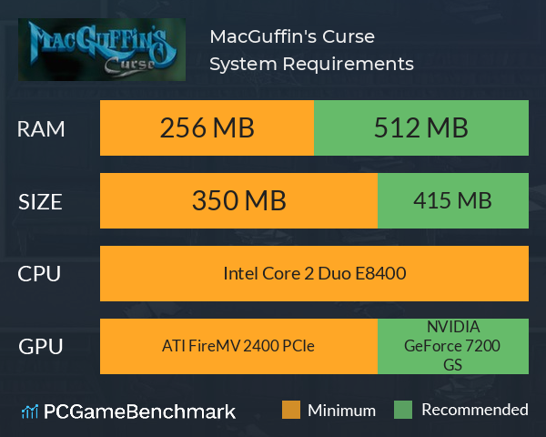 MacGuffin's Curse System Requirements PC Graph - Can I Run MacGuffin's Curse