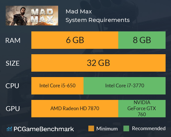 Mad Max System Requirements PC Graph - Can I Run Mad Max