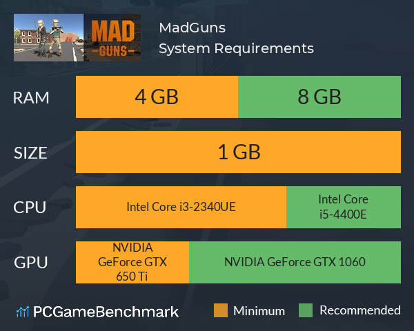 MadGuns System Requirements PC Graph - Can I Run MadGuns