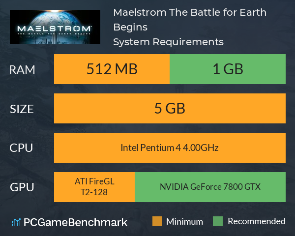 Maelstrom: The Battle for Earth Begins System Requirements PC Graph - Can I Run Maelstrom: The Battle for Earth Begins
