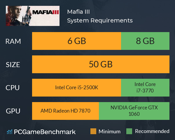 Mafia III System Requirements PC Graph - Can I Run Mafia III