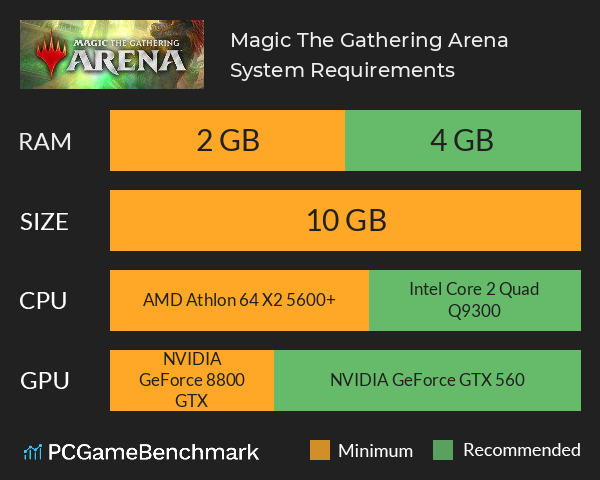 Magic: The Gathering Arena System Requirements PC Graph - Can I Run Magic: The Gathering Arena