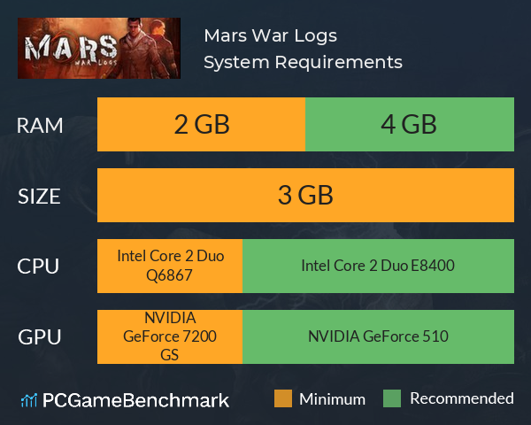 System Requirements for Mars: War Logs (PC)