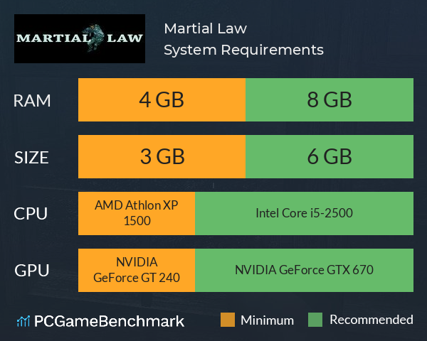 Martial Law System Requirements PC Graph - Can I Run Martial Law