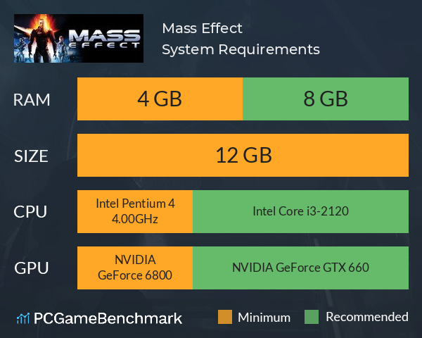 Mass Effect System Requirements PC Graph - Can I Run Mass Effect