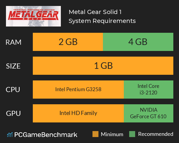 Metal Gear Solid 1 System Requirements PC Graph - Can I Run Metal Gear Solid 1