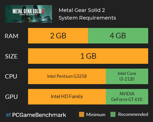Metal Gear Solid 2 System Requirements PC Graph - Can I Run Metal Gear Solid 2