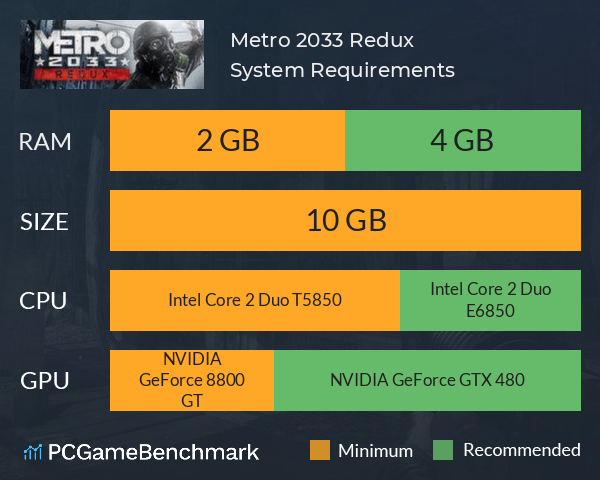 Metro 2033 Redux System Requirements PC Graph - Can I Run Metro 2033 Redux
