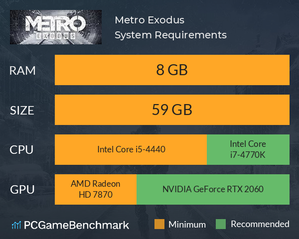 Metro Exodus System Requirements PC Graph - Can I Run Metro Exodus