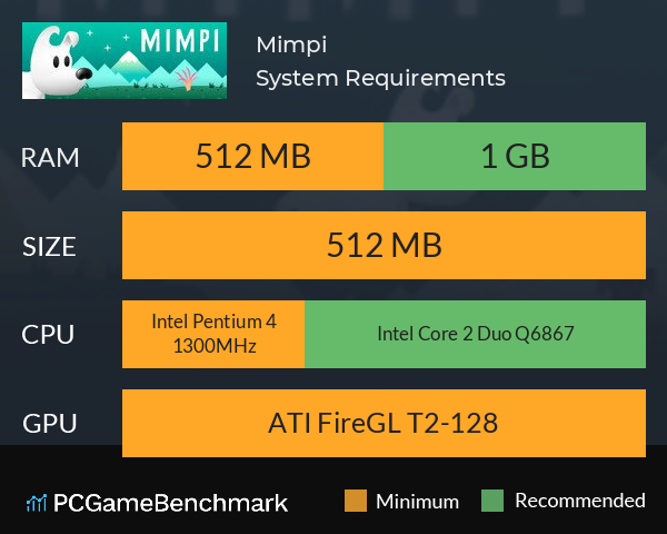 Mimpi System Requirements PC Graph - Can I Run Mimpi