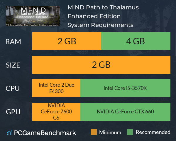 MIND: Path to Thalamus Enhanced Edition System Requirements PC Graph - Can I Run MIND: Path to Thalamus Enhanced Edition