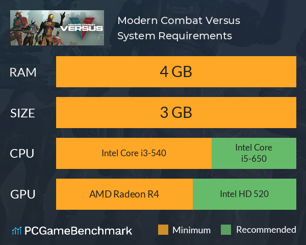Modern Combat Versus System Requirements PC Graph - Can I Run Modern Combat Versus