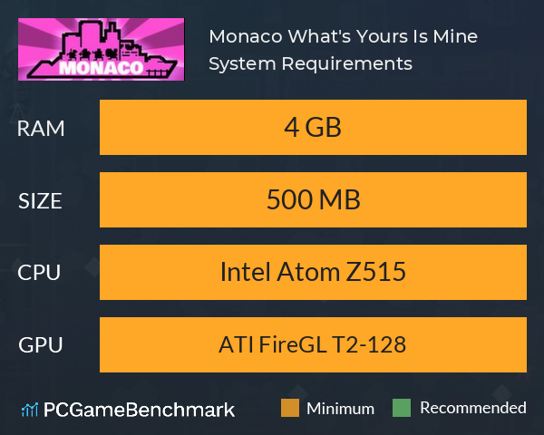Monaco: What's Yours Is Mine System Requirements PC Graph - Can I Run Monaco: What's Yours Is Mine