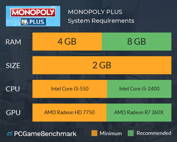 MONOPOLY PLUS System Requirements PC Graph - Can I Run MONOPOLY PLUS