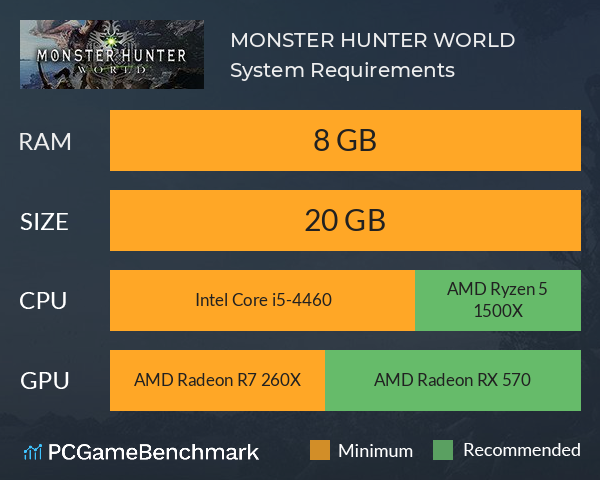 System Requirements for Monster Hunter: World (PC)