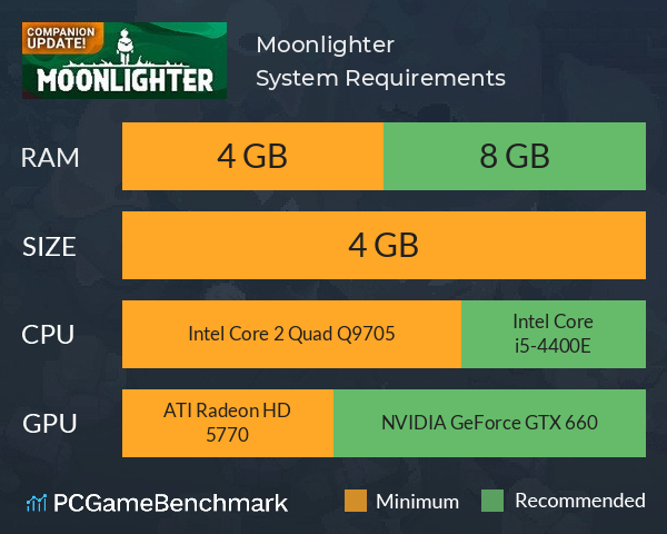 Moonlighter System Requirements PC Graph - Can I Run Moonlighter