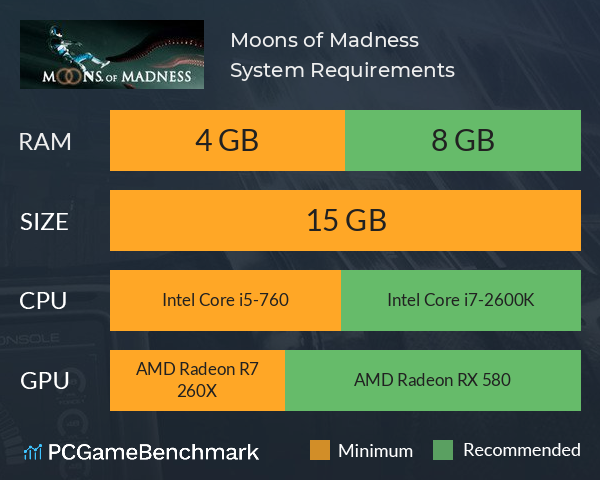 Moons of Madness System Requirements PC Graph - Can I Run Moons of Madness